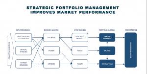 Welke krachten beïnvloeden het portfoliomanagement binnen uw bedrijf?